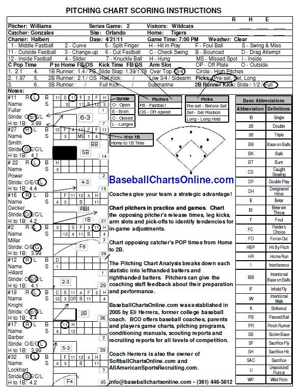 Beautiful Pitching Chart Gallery  Best Resume Examples By Industry